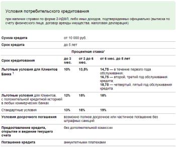 Потребительский кредит в банке «Центр-Инвест»: сроки, проценты и другие условия