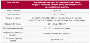 Ипотека в Банке Петрокоммерц: обзор популярных программ